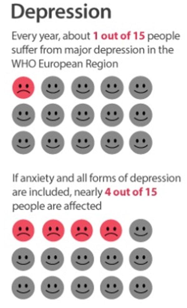 depression questionnaire