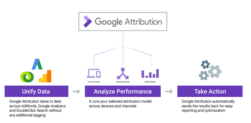 Google Attribution work flow